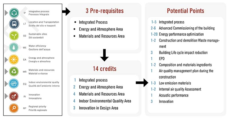 Leed V4 Certification And P3ductal Contribution P3italy